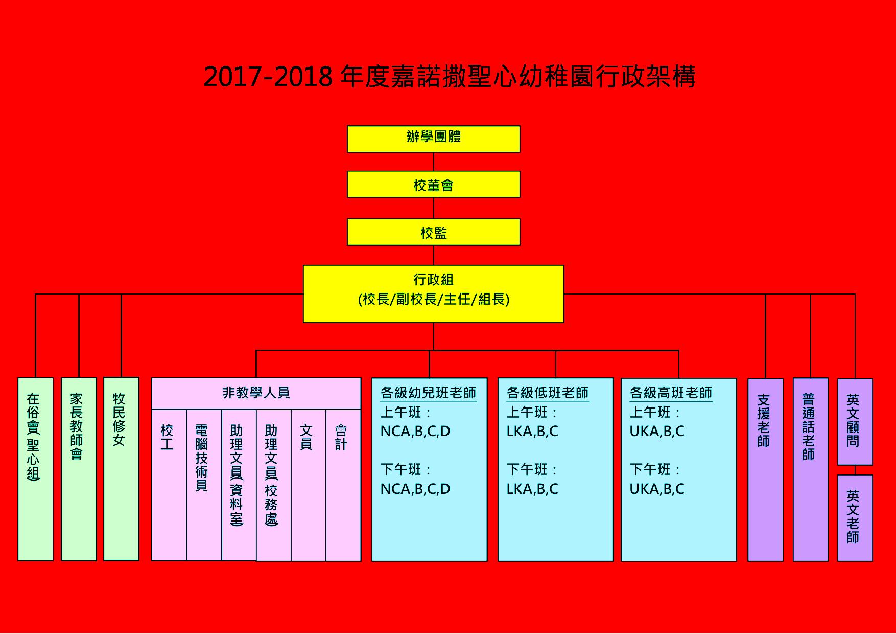 幼稚園管理架構