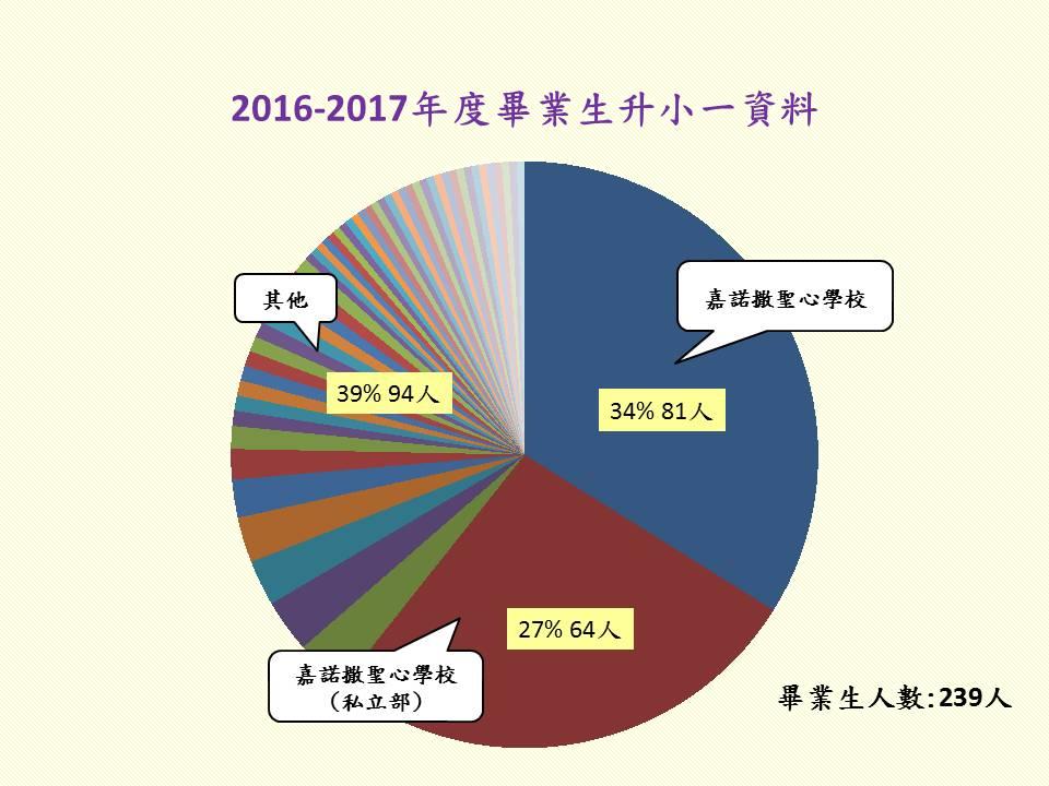 2016-2017年度畢業生升小一資料