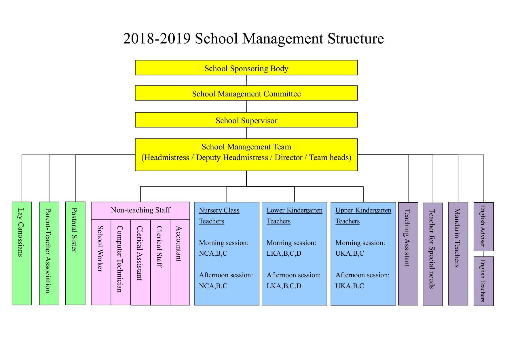 Kindergarten Management Structure