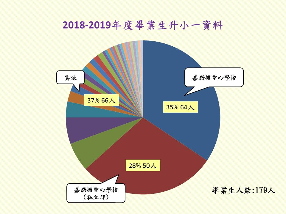 2018-2019 Graduated Students Primary One Information