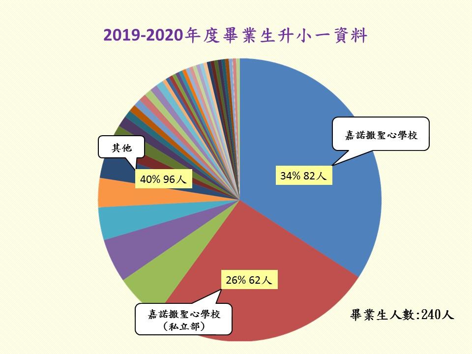 2019-2020年度畢業生升小一資料