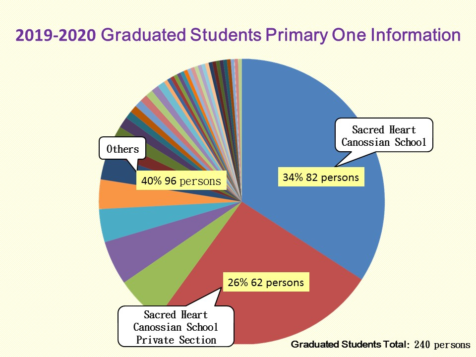 2019-2020 Graduated Students Primary One Information
